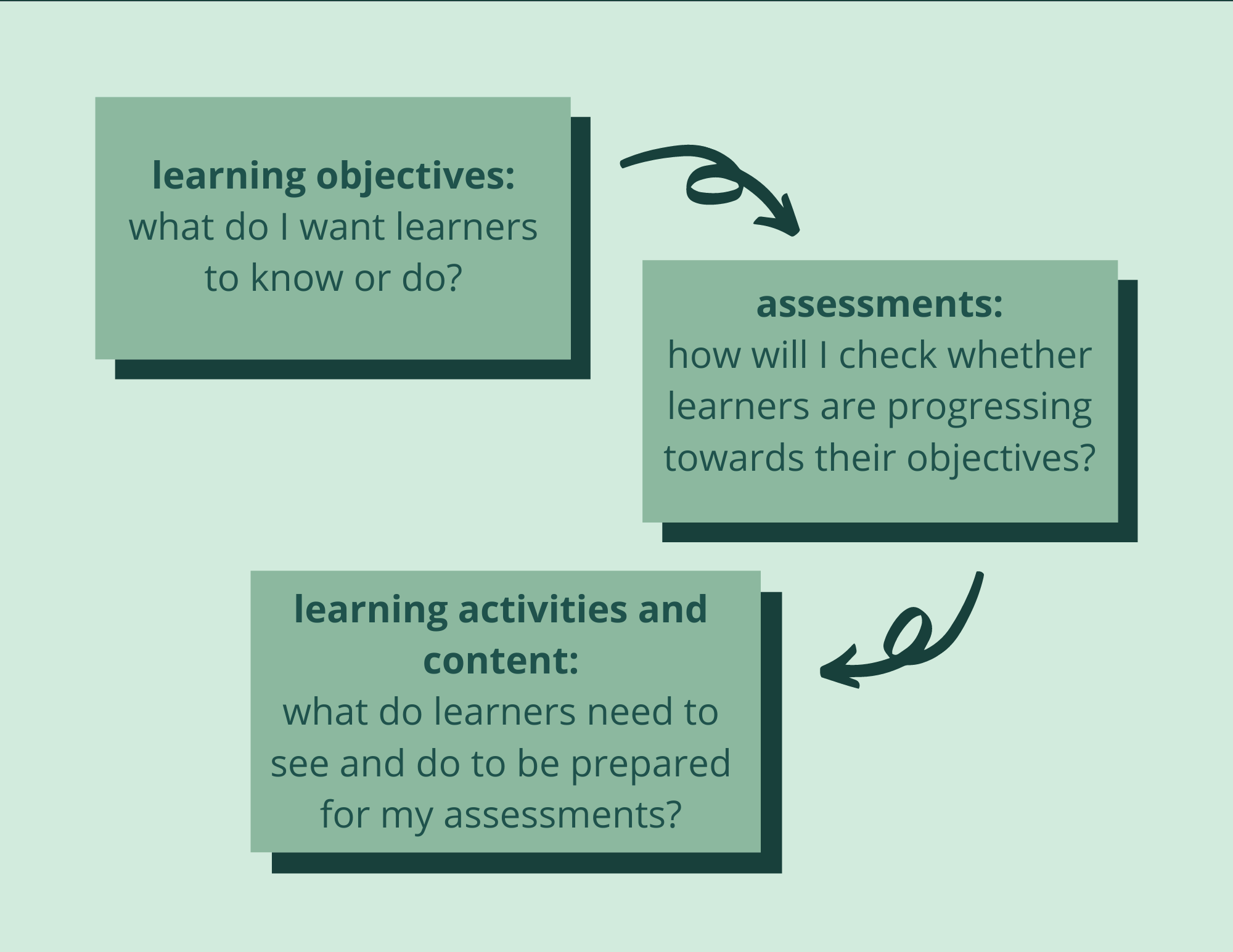"Diagram showing three steps of backward design, connected with arrows. Box 1 labeled with ""learning objectives: what do I want learners to know or do?"" Box 2 labeled with ""assessments: ho will I check whether learners are progressing towards their objectives?"" Box 3 labeled with: ""learning activities and content: what do learners need to see and do to be prepared for my assessments?"""