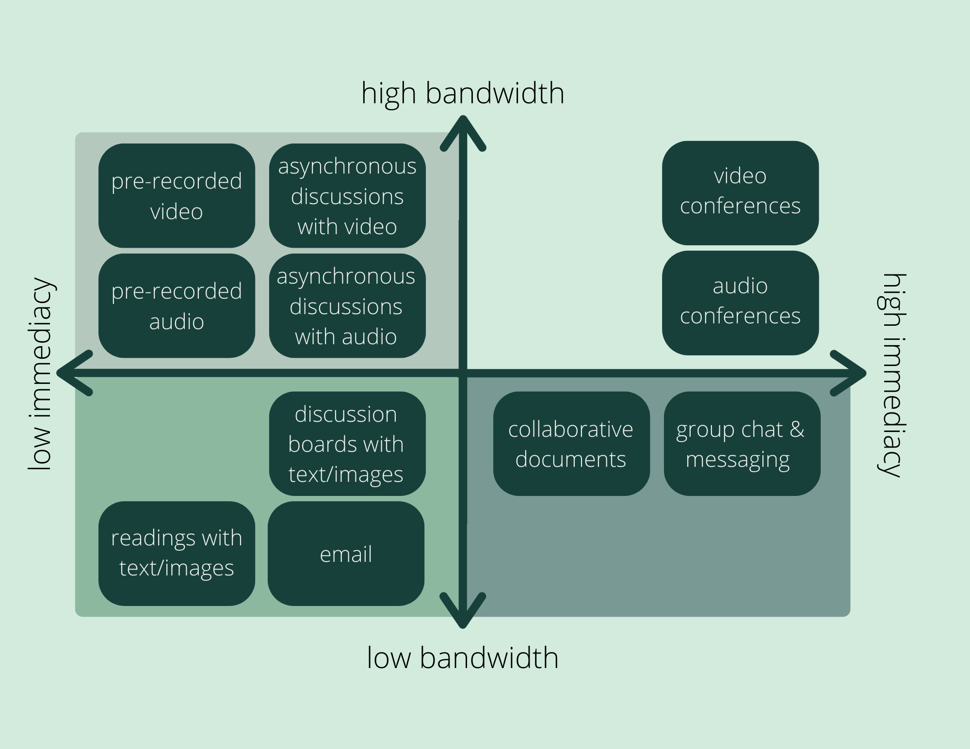 Diagram of Bandwidth Immediacy Matrix.