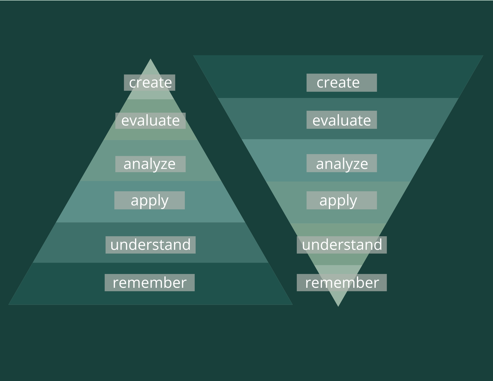 "Diagram of Bloom's Taxonomy with two triangles with 6 tiers each. Triangle 1 from largest bottom tier to smallest top tier: remember, understand, apply, analyze, evaluate, create. In triangle 2, the triangle is flipped upside down. The ""create"" tier is now the largest tier."