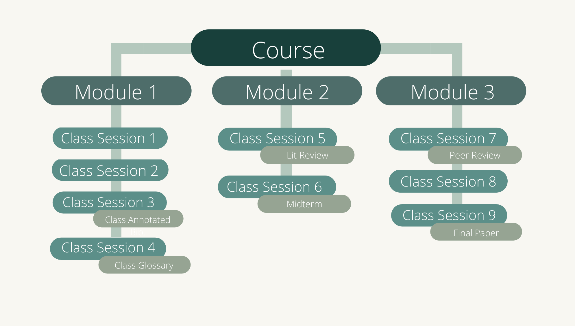 One course that branches out to 3 modules. Each module branches out to several class sessions.