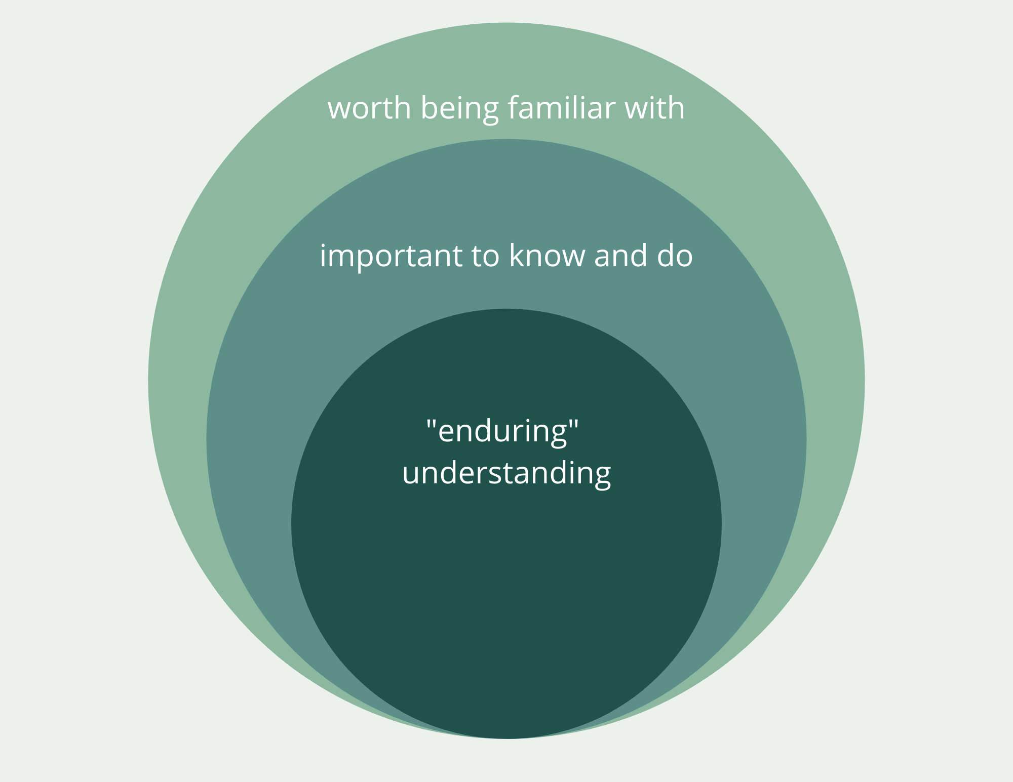 "Three overlapping circles. Smallest circle labeled ""enduring understanding,"" second circle labeled ""important to know and do,"" third circle labeled ""worth being familiar with."""